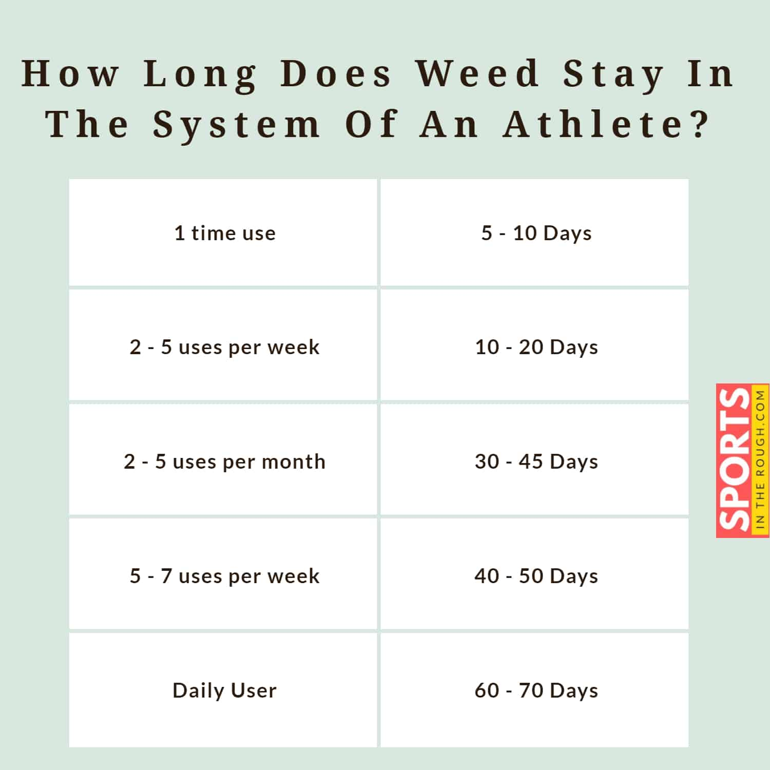 how long does weed stay in the system of an athlete